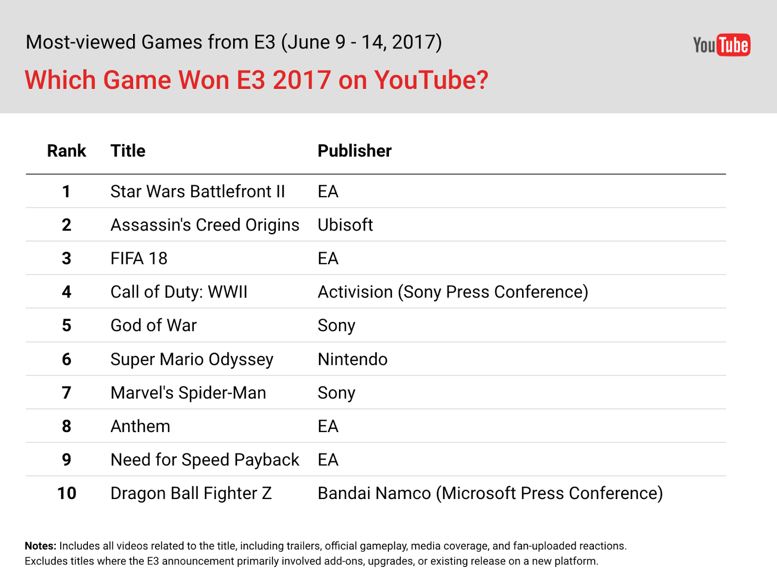 Star Wars Battlefront 2 had more views on YouTube than any other title during E3 2017