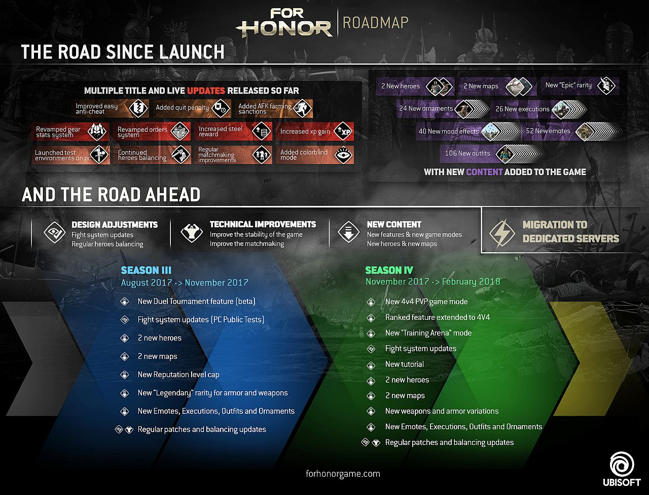 For Honor is getting dedicated servers and more