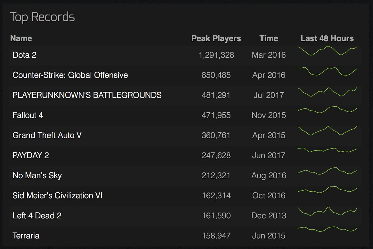 pubg_third_highest_concurrent_player_count_steam_1