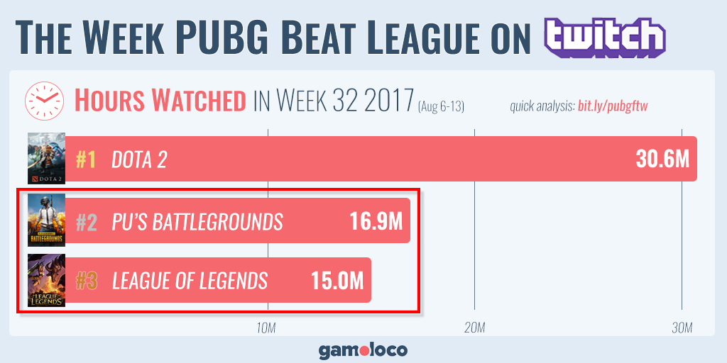 pubg_twitch_hours_watched_week_of_august_6_1