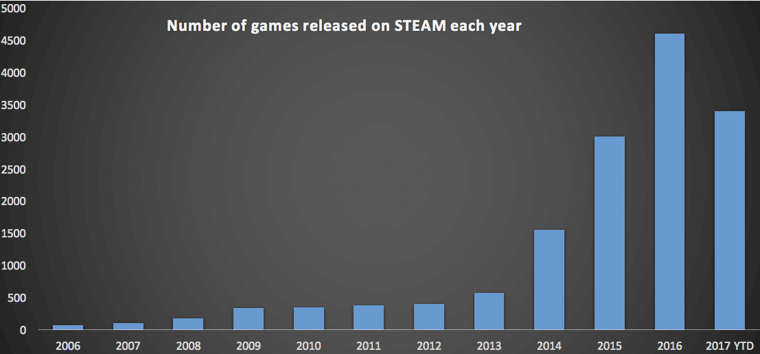 number_of_games_released_on_steam_each_year_chart_sep_2017_1