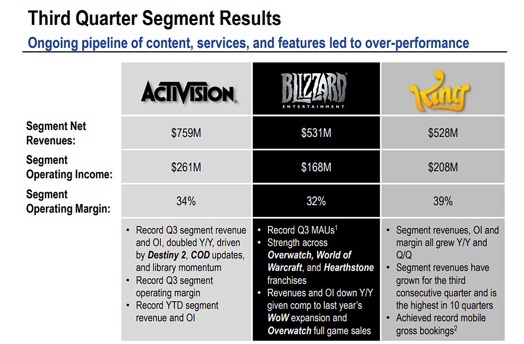 What Should You Know About Activision Blizzard Inc's (ATVI) Future?