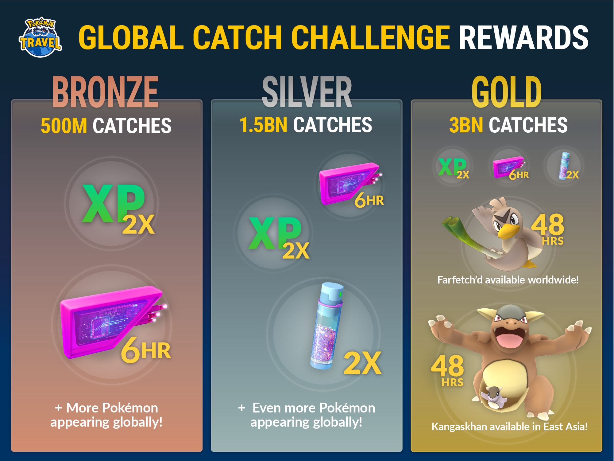 Pokemon GO Global Catch Challenge Bronze Rewards Unlocked