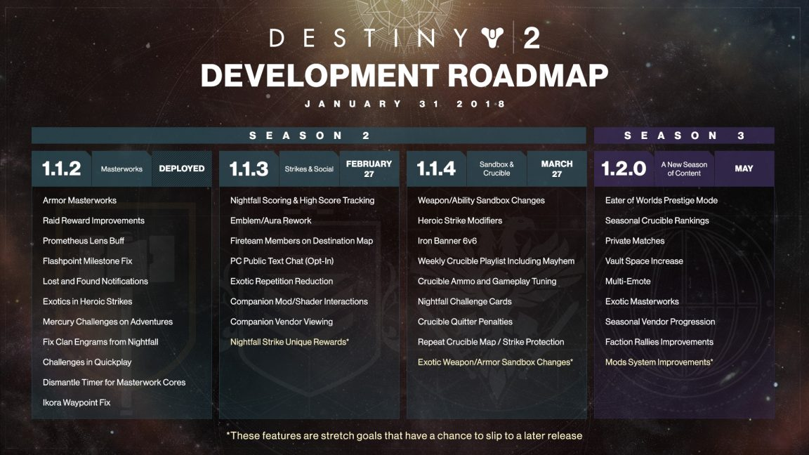 Bungie Publishes Destiny 2 Development Roadmap