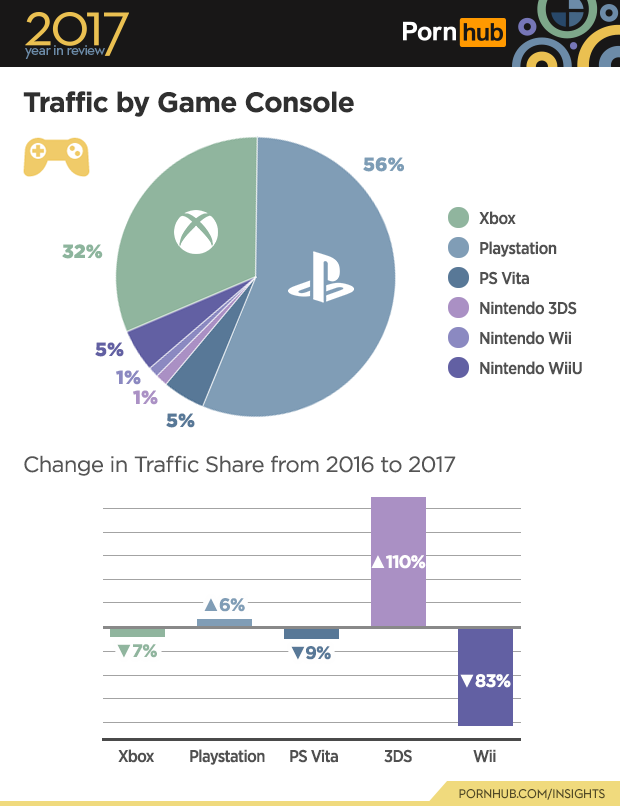 pornhub_2017_game_console_traffic_breakdown_1