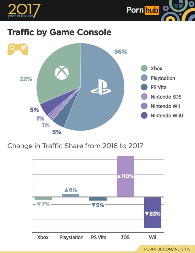 pornhub_2017_game_console_traffic_breakdown_1