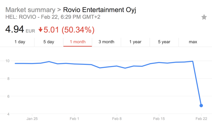 Angry Birds maker Rovio shares plunge nearly 50% after profit warning