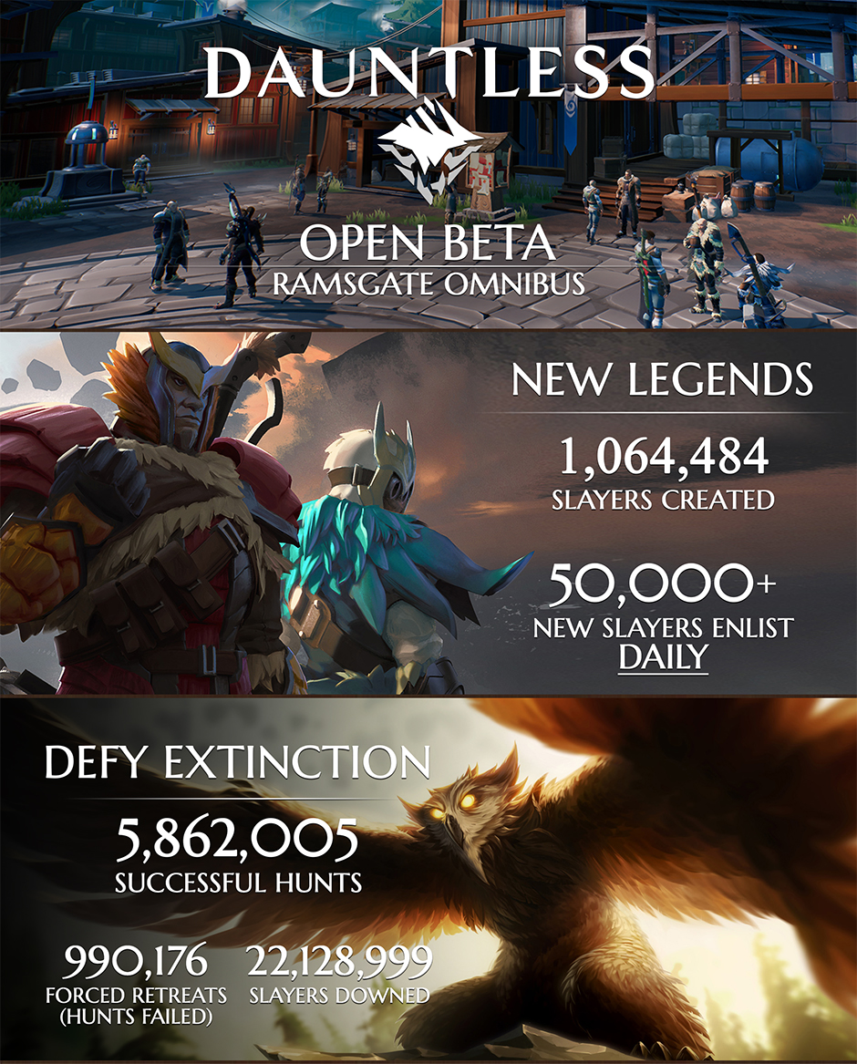 Dauntless open beta has over one million players - VG247