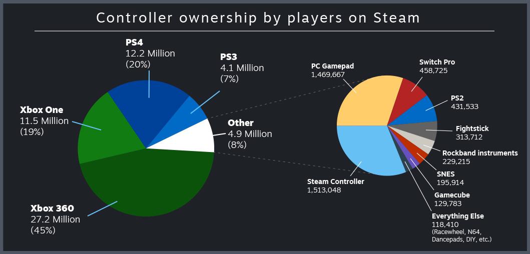 Gta 5 steam controller | Grand Theft Auto V on Steam - 2019