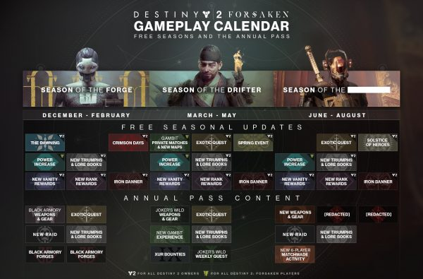Destiny 2 Season Of The Forge Begins New Black Armory Particulars