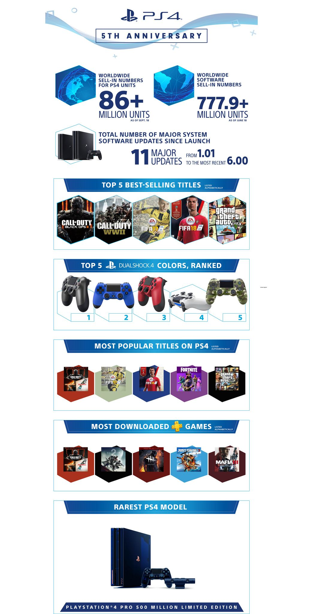 PlayStation 4 stats