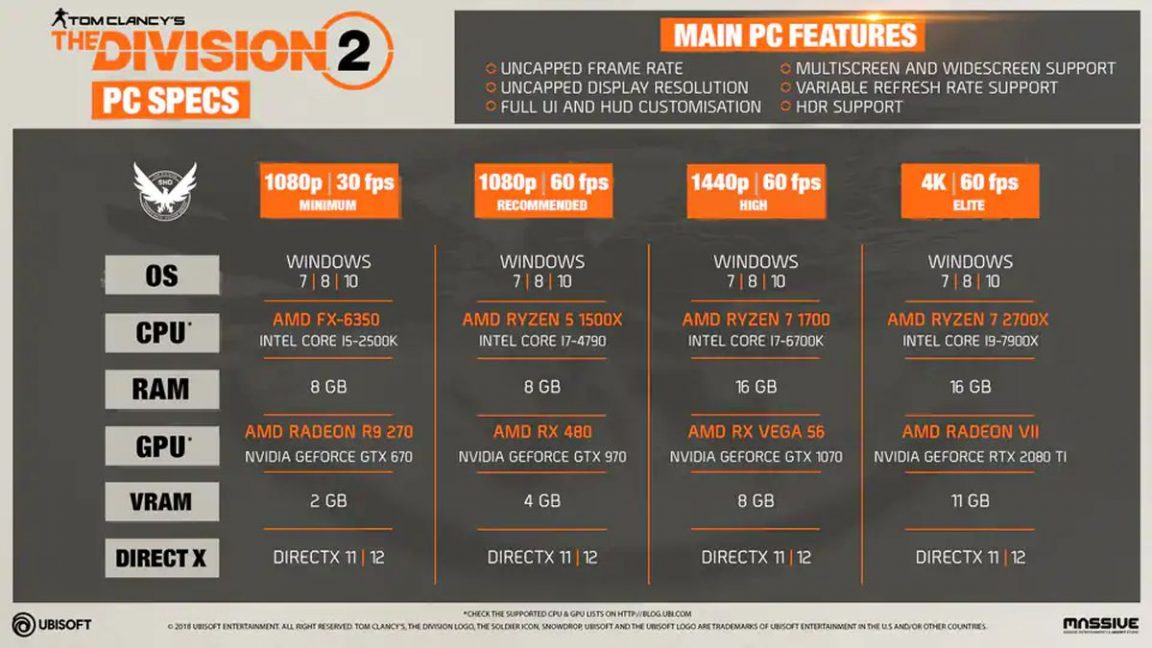 The Division 2 minimum, recommended, high-end PC specs announced