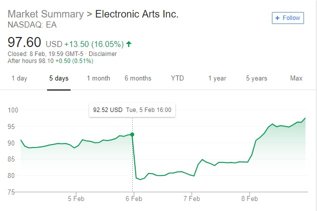EA's stock price has recovered