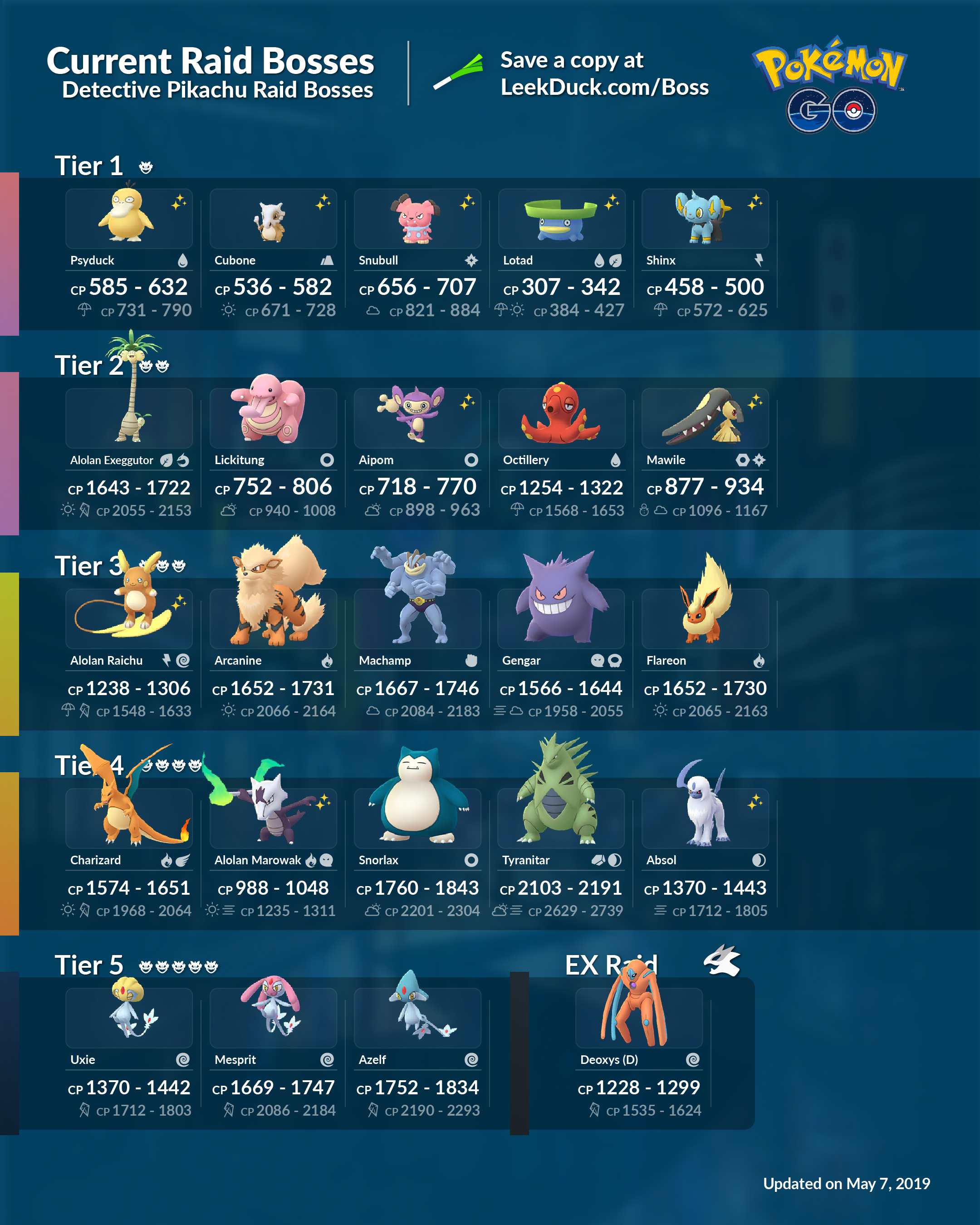 Pokemon Go Raid Bosses: current raids, counters and more