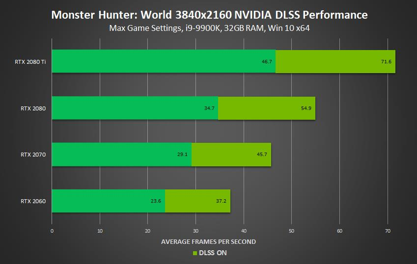 Monster Hunter World is getting Nvidia DLSS support this