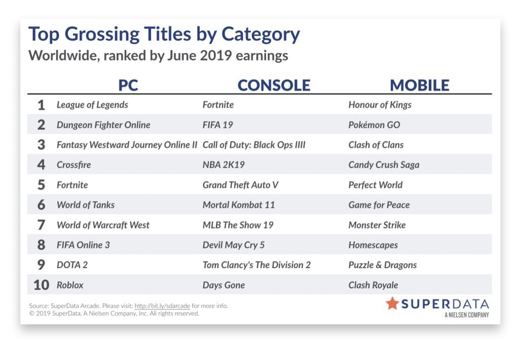 , Rainbow Six Siege breaks monthly active user records, Crash Team Racing claims June – report