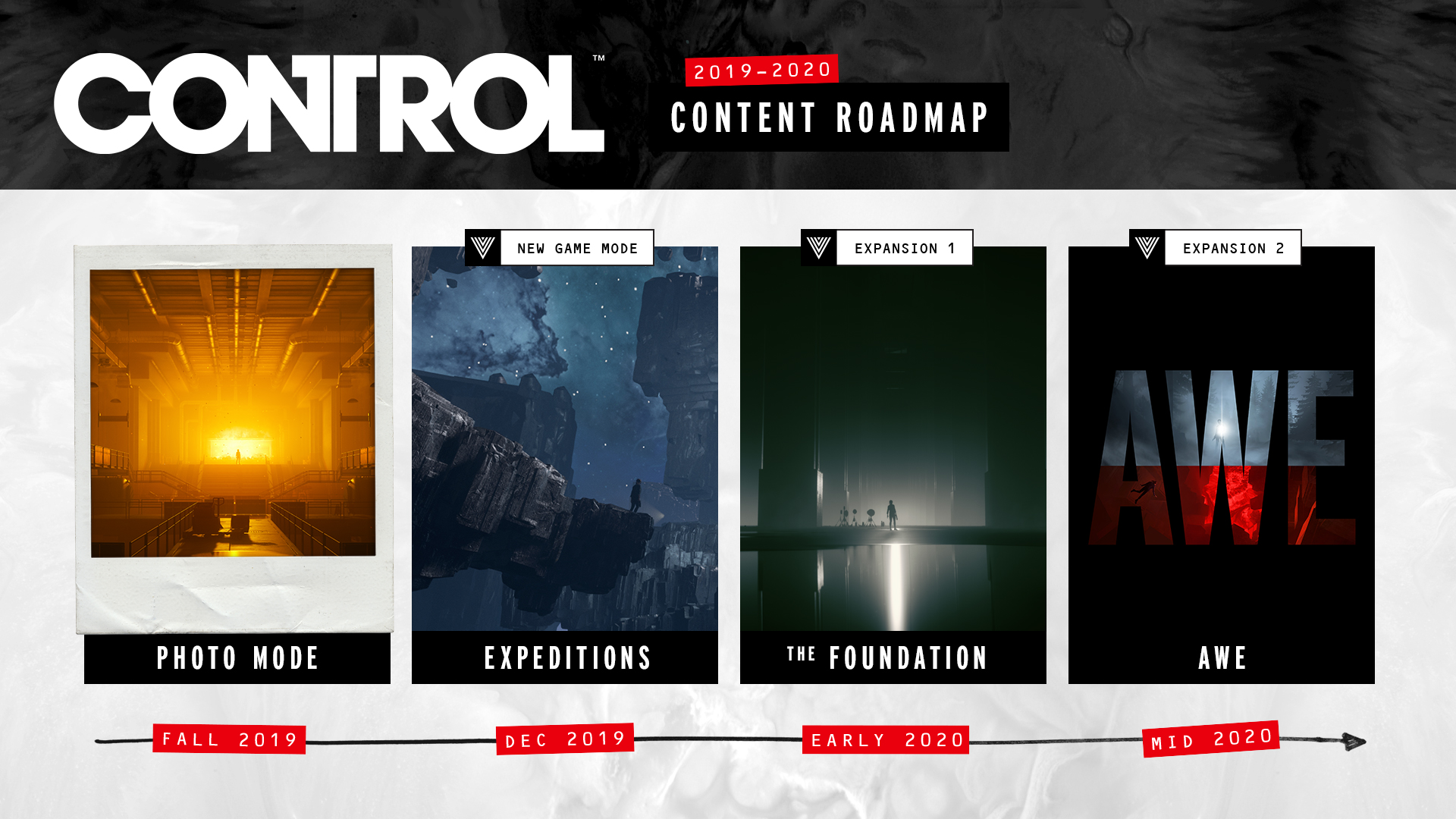 Control Post Launch Content Roadmap detailed