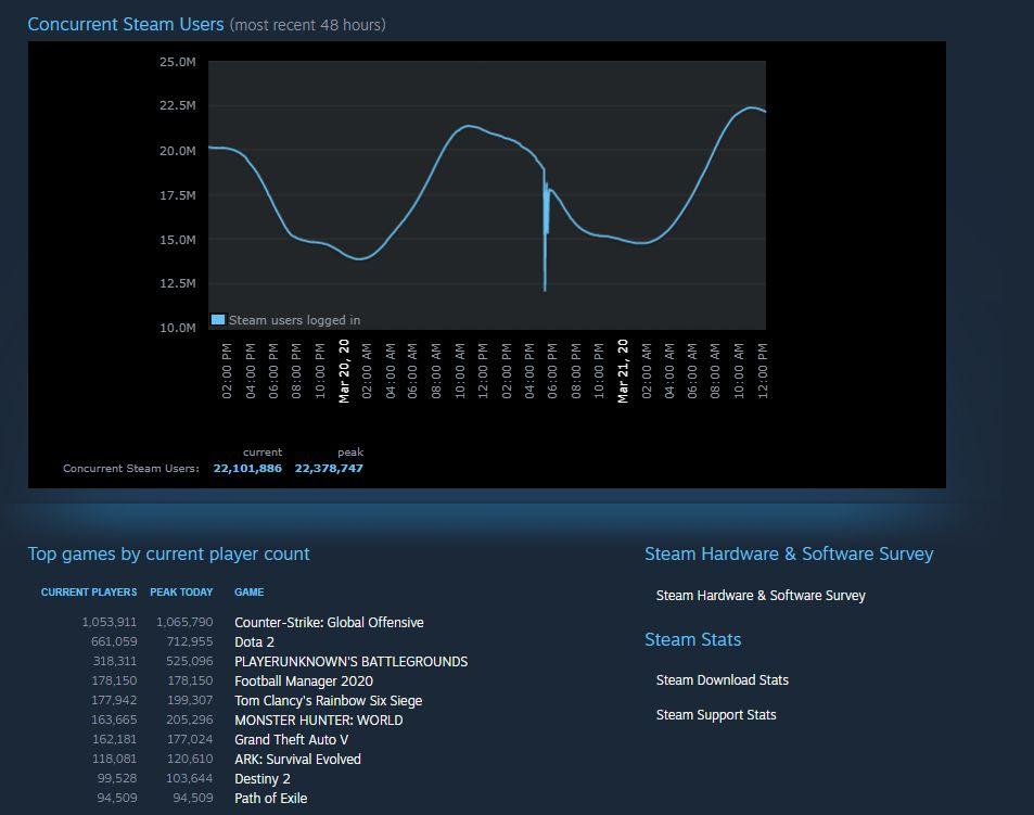 Tanto Steam como CSGO establecieron récords de jugadores concurrentes una vez más esta semana 1