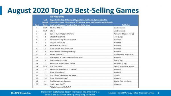 NPD August 2020 games