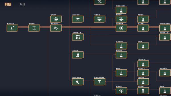 Dyson Sphere Program tech tree