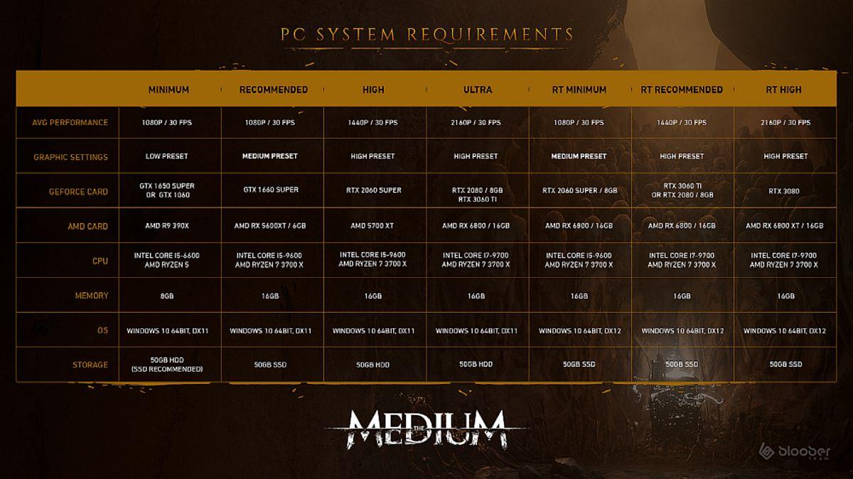 Requisiti tecnici The Medium