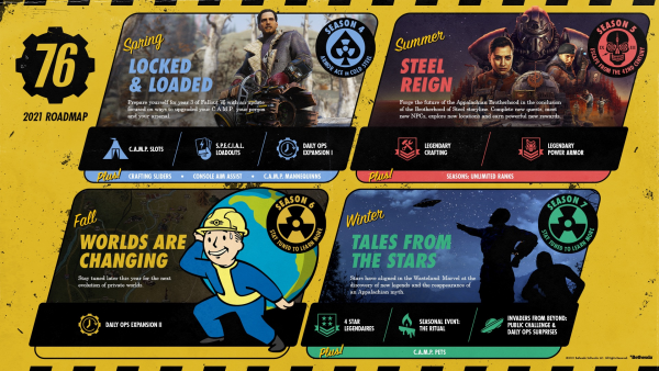Fallout 76 content roadmap