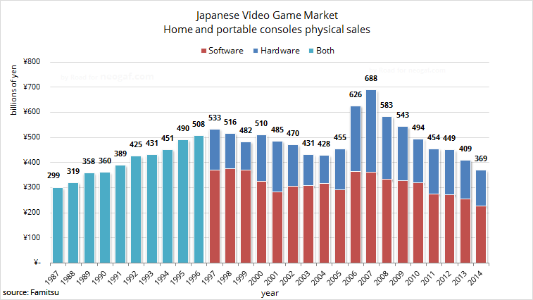 japanese console market hits a 24 year record low  3ds on