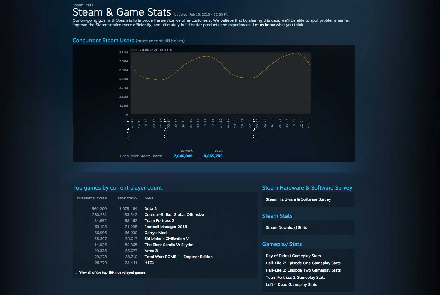 Dota 2 Stats: Dota 2 Reached 1 Million Concurrent Players This Weekend