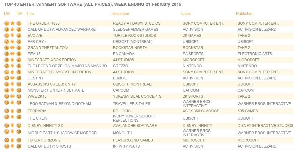 top 10 uk charts february 2015
