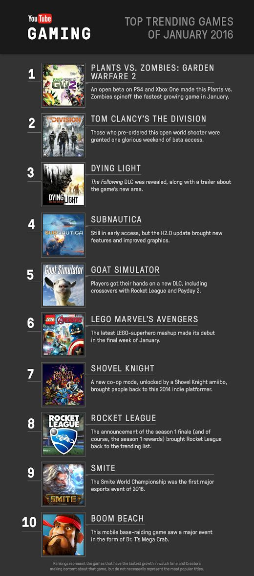 These Were The Top 10 Trending Games On YouTube In January