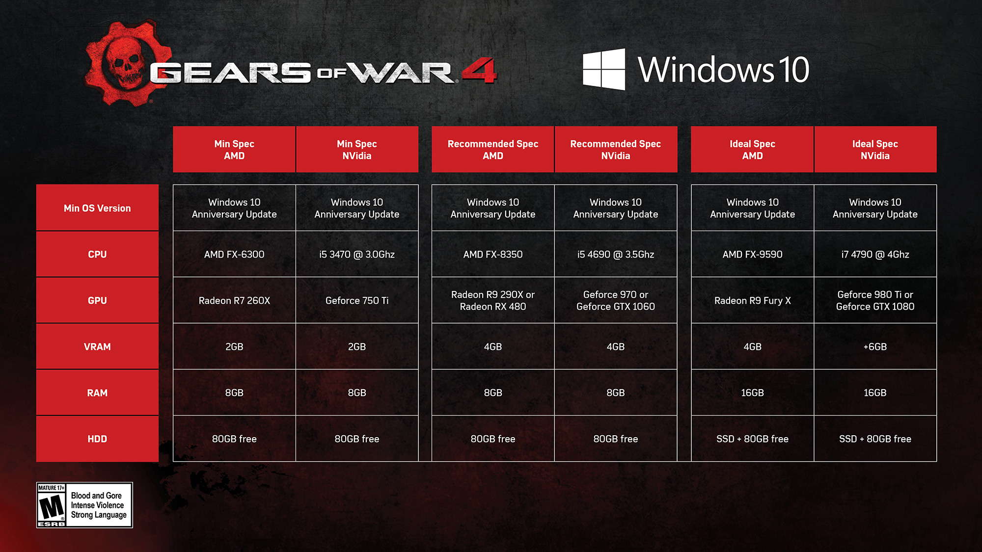 rescue drones with Check Out This Gears Of War 4 Gameplay Video Shown In Lovely 4k At Games  Along With The Pc Specs on  besides Check Out This Gears Of War 4 Gameplay Video Shown In Lovely 4k At Games  Along With The Pc Specs as well EncyclopediaOfDrones likewise Boom besides Fa 37 Pics.