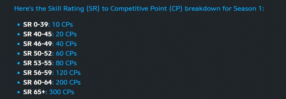 competitive points