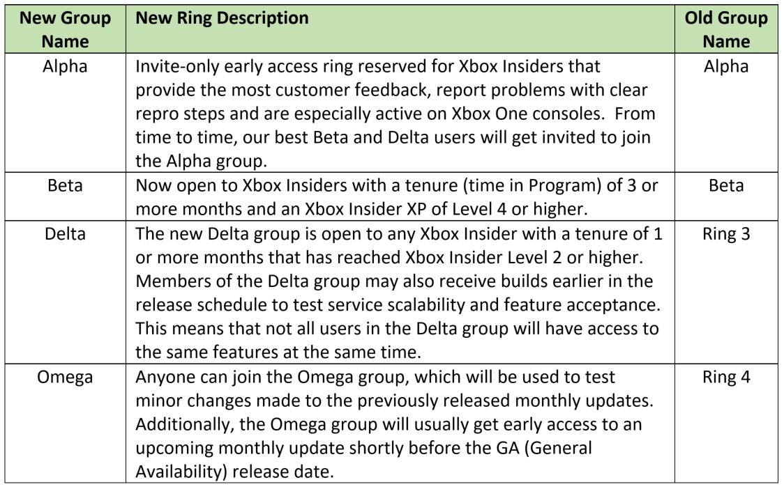 Xbox One Insider