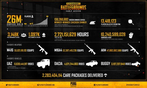 Pubg Takes The Chicken Dinner With 4 Million Players On: PUBG Has Sold Over 26 Million Copies Since Hitting Early