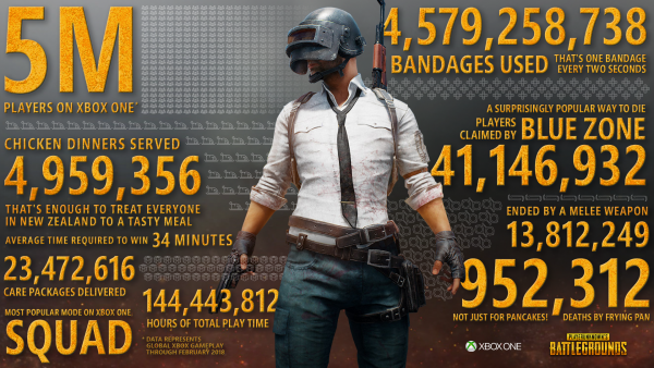 PUBG Has Over 5 Million Players On Xbox One, Players