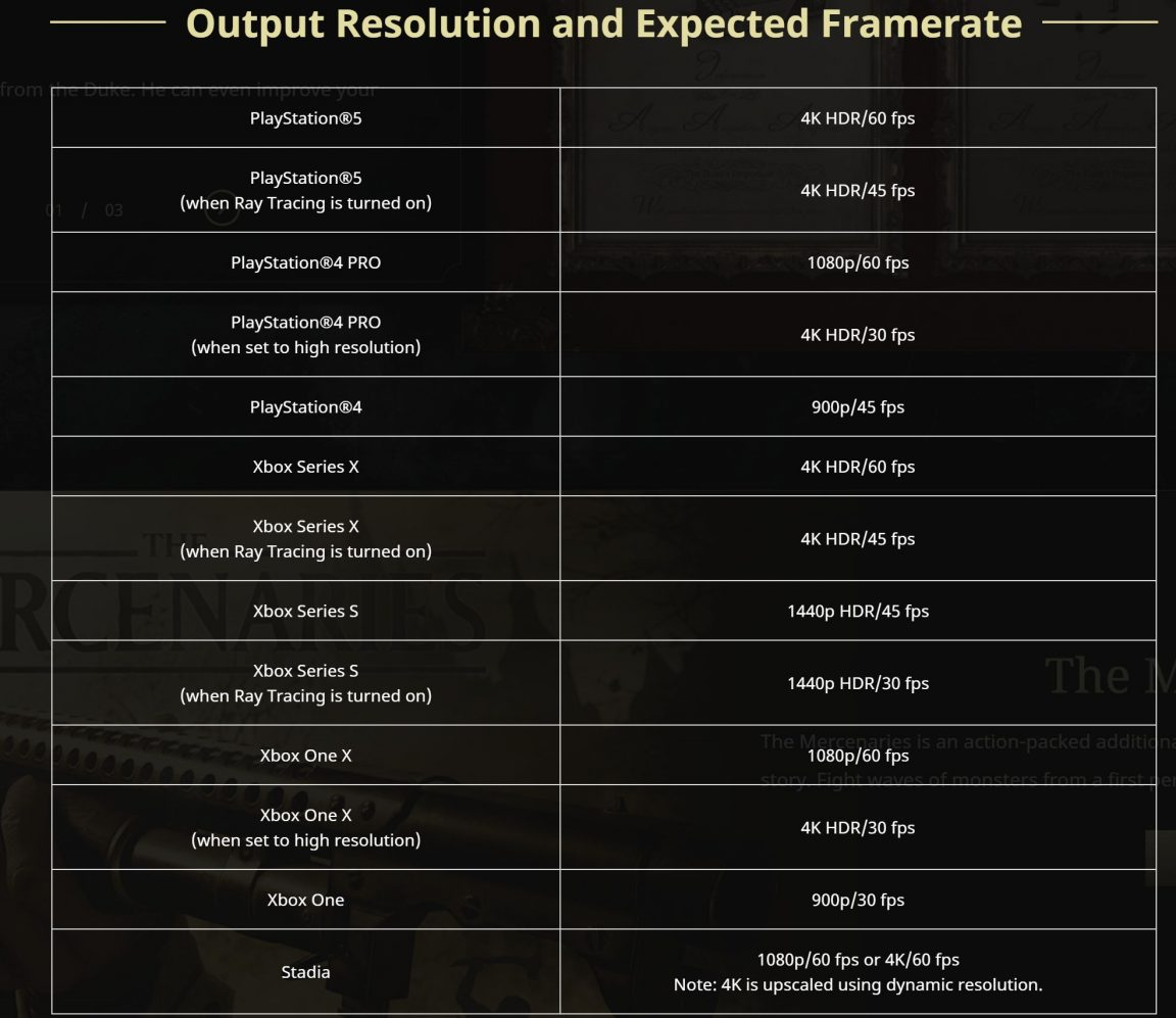 Resident Evil Village output resolution and framerate for consoles revealed